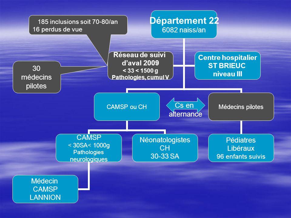 Département 22 6082 naiss/an CAMSP ou CH CAMSP < 30SA< 1000g Pathologies neurologiques Médecin CAMSP LANNION Néonatologistes CH 30-33 SA Médecins pilo