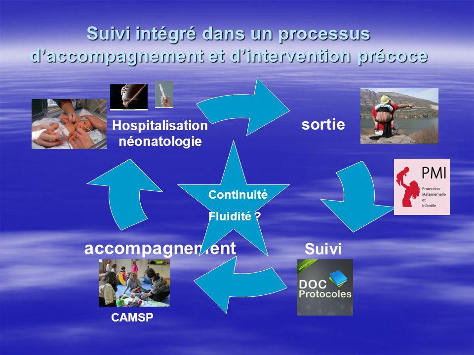 Suivi intégré dans un processus d'accompagnement et d'intervention précoce sortie Suiviaccompagnement Hospitalisation néonatologie Continuité Fluidité