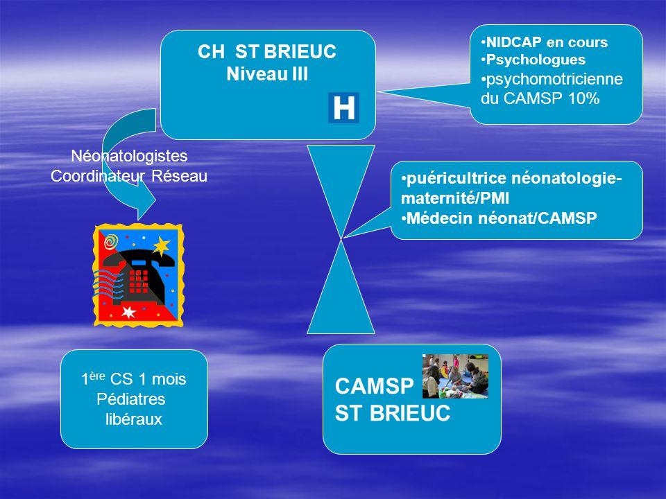 CH ST BRIEUC Niveau III CAMSP ST BRIEUC NIDCAP en cours Psychologues psychomotricienne du CAMSP 10% puéricultrice néonatologie- maternité/PMI Médecin