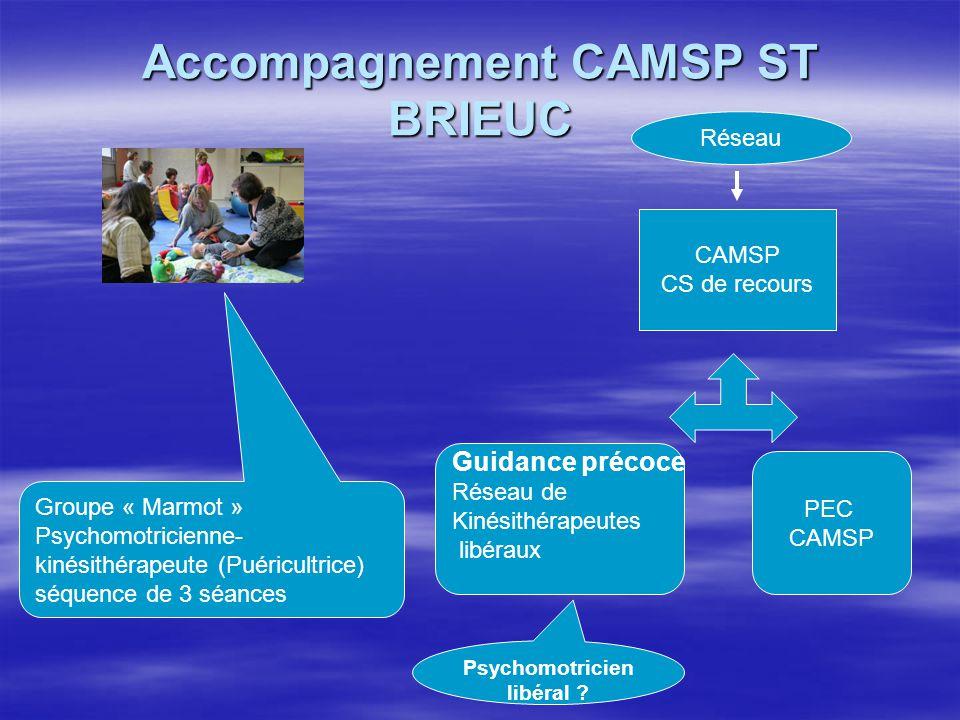 Accompagnement CAMSP ST BRIEUC Groupe « Marmot » Psychomotricienne- kinésithérapeute (Puéricultrice) séquence de 3 séances CAMSP CS de recours Guidanc