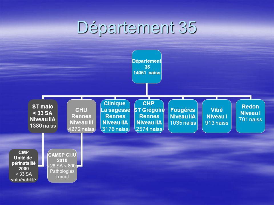 Département 35 Département 35 14051 naiss ST malo < 33 SA Niveau IIA 1380 naiss CMP Unité de périnatalité 2000 < 33 SA vulnérabilité CHU Rennes Niveau