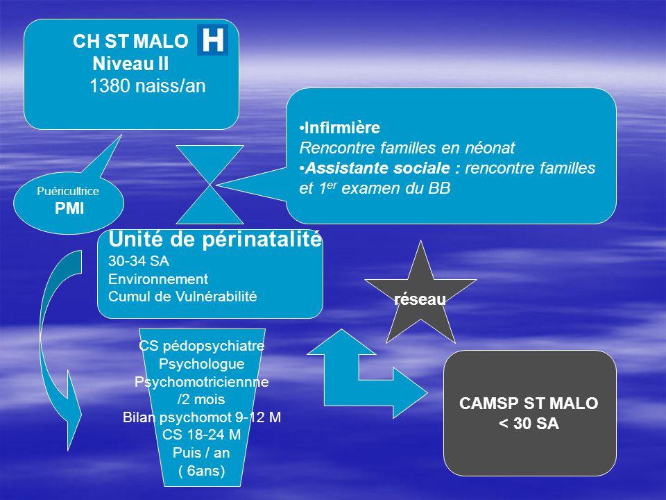CH ST MALO Niveau II 1380 naiss/an Unité de périnatalité 30-34 SA Environnement Cumul de Vulnérabilité Infirmière Rencontre familles en néonat Assista