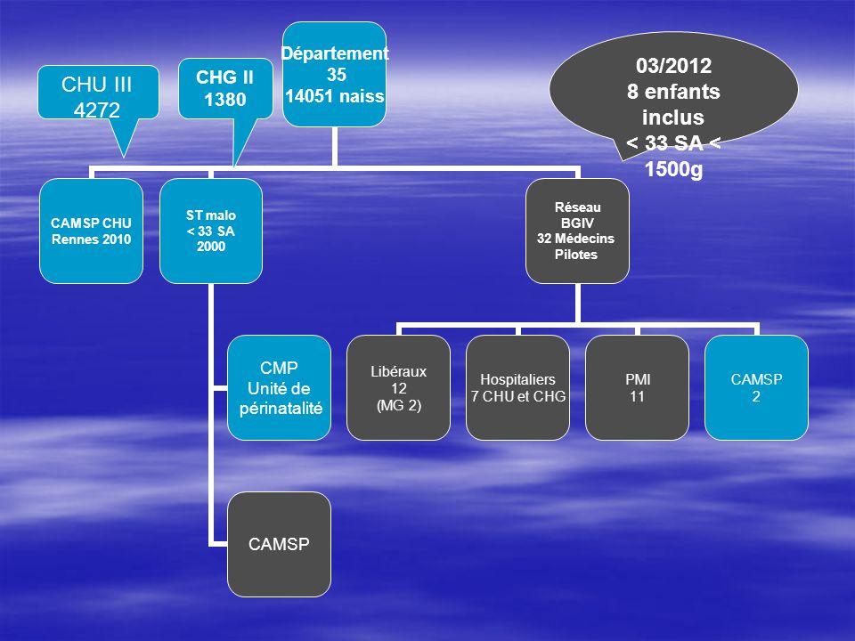 Département 35 14051 naiss CAMSP CHU Rennes 2010 ST malo < 33 SA 2000 CMP Unité de périnatalité CAMSP Réseau BGIV 32 Médecins Pilotes Libéraux 12 (MG
