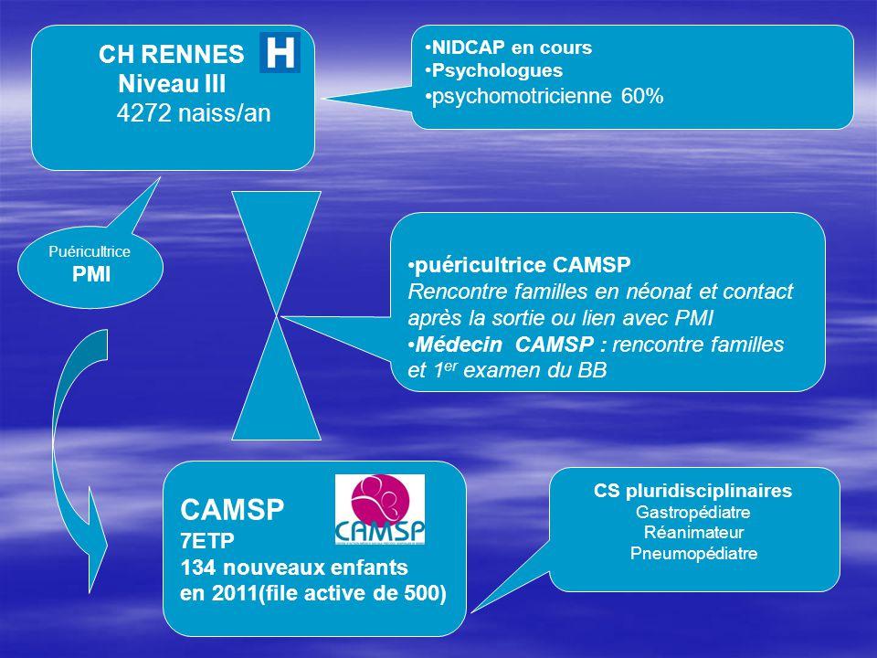CH RENNES Niveau III 4272 naiss/an CAMSP 7ETP 134 nouveaux enfants en 2011(file active de 500) NIDCAP en cours Psychologues psychomotricienne 60% puér