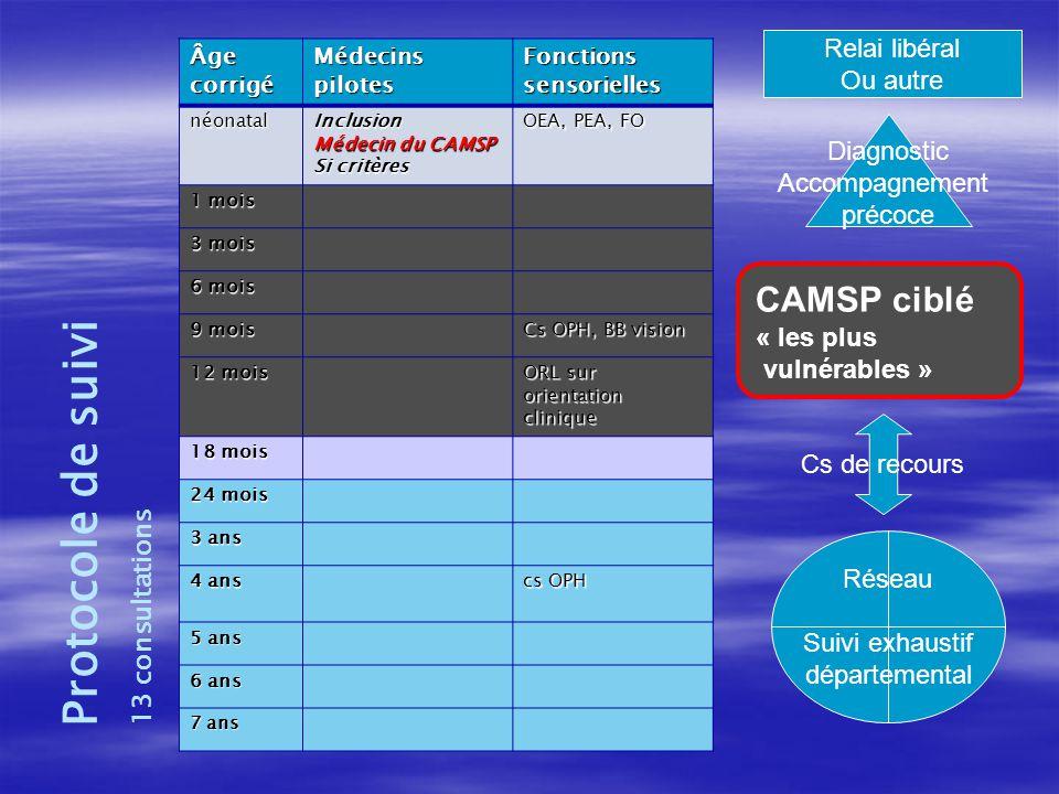 Âgecorrigé Médecins pilotes Fonctions sensorielles néonatalInclusion Médecin du CAMSP Si critères OEA, PEA, FO 1 mois 3 mois 6 mois 9 mois Cs OPH, BB