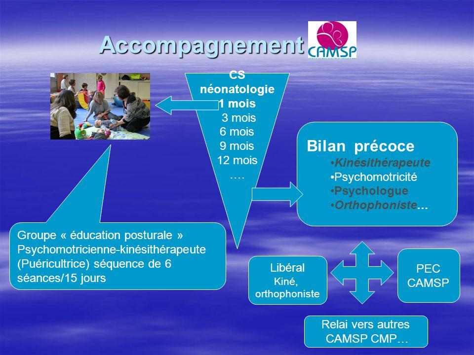Accompagnement Groupe « éducation posturale » Psychomotricienne-kinésithérapeute (Puéricultrice) séquence de 6 séances/15 jours Bilan précoce Kinésith