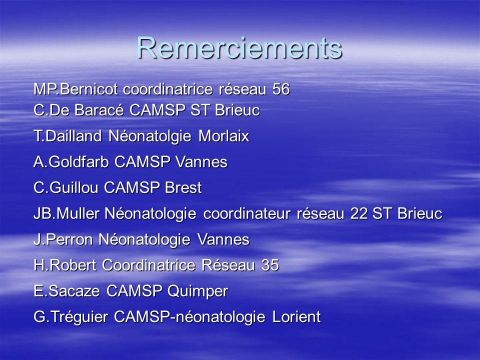 Remerciements MP.Bernicot coordinatrice réseau 56 C.De Baracé CAMSP ST Brieuc T.Dailland Néonatolgie Morlaix A.Goldfarb CAMSP Vannes C.Guillou CAMSP B
