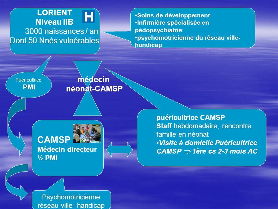 LORIENT Niveau IIB 3000 naissances / an Dont 50 Nnés vulnérables médecin néonat-CAMSP CAMSP Médecin directeur ½ PMI Soins de développement Infirmière