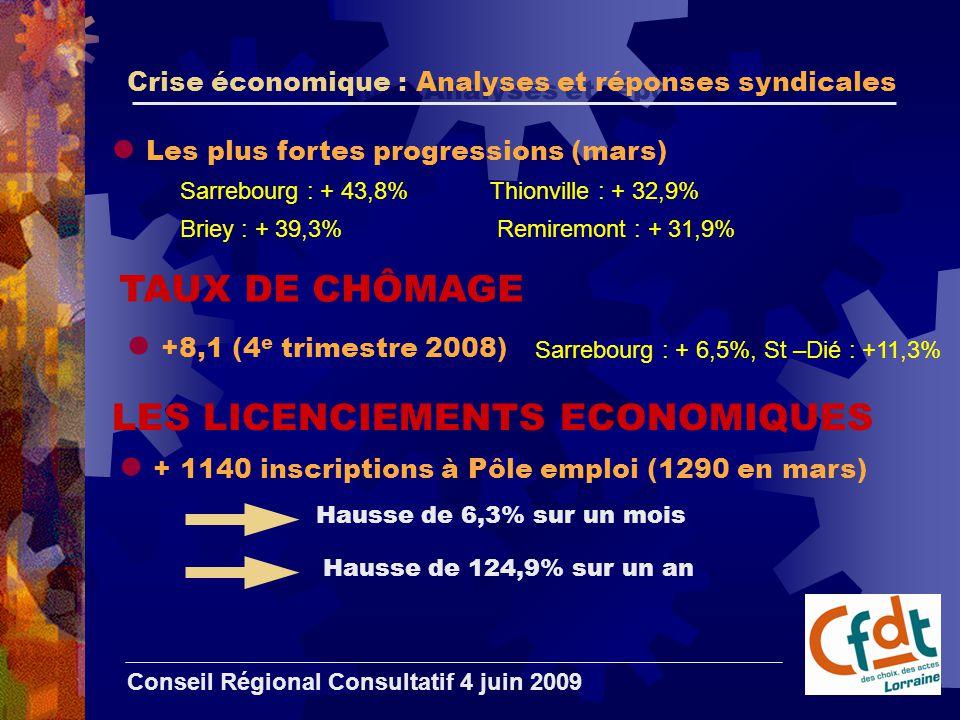 Crise économique : Analyses et réponses syndicales Conseil Régional Consultatif 4 juin 2009 LES LICENCIEMENTS ECONOMIQUES + 1140 inscriptions à Pôle emploi (1290 en mars) Hausse de 6,3% sur un mois Les plus fortes progressions (mars) Hausse de 124,9% sur un an Sarrebourg : + 43,8% Briey : + 39,3% Thionville : + 32,9% Remiremont : + 31,9% TAUX DE CHÔMAGE +8,1 (4 e trimestre 2008) Sarrebourg : + 6,5%, St –Dié : +11,3%