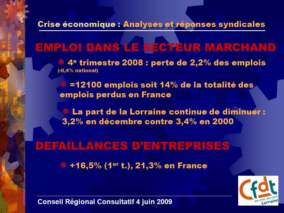 Crise économique : Analyses et réponses syndicales Conseil Régional Consultatif 4 juin 2009 EMPLOI DANS LE SECTEUR MARCHAND 4 e trimestre 2008 : perte de 2,2% des emplois (-0,4% national) =12100 emplois soit 14% de la totalité des emplois perdus en France La part de la Lorraine continue de diminuer : 3,2% en décembre contre 3,4% en 2000 DEFAILLANCES D'ENTREPRISES +16,5% (1 er t.), 21,3% en France