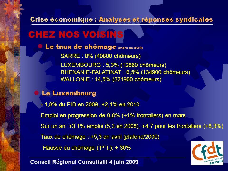 Crise économique : Analyses et réponses syndicales Conseil Régional Consultatif 4 juin 2009 CHEZ NOS VOISINS Le taux de chômage (mars ou avril) SARRE : 8% (40800 chômeurs) LUXEMBOURG : 5,3% (12860 chômeurs) RHENANIE-PALATINAT : 6,5% (134900 chômeurs) WALLONIE : 14,5% (221900 chômeurs) Le Luxembourg - 1,8% du PIB en 2009, +2,1% en 2010 Emploi en progression de 0,8% (+1% frontaliers) en mars Sur un an: +3,1% emploi (5,3 en 2008), +4,7 pour les frontaliers (+8,3%) Taux de chômage : +5,3 en avril (plafond/2000) Hausse du chômage (1 er t.): + 30%