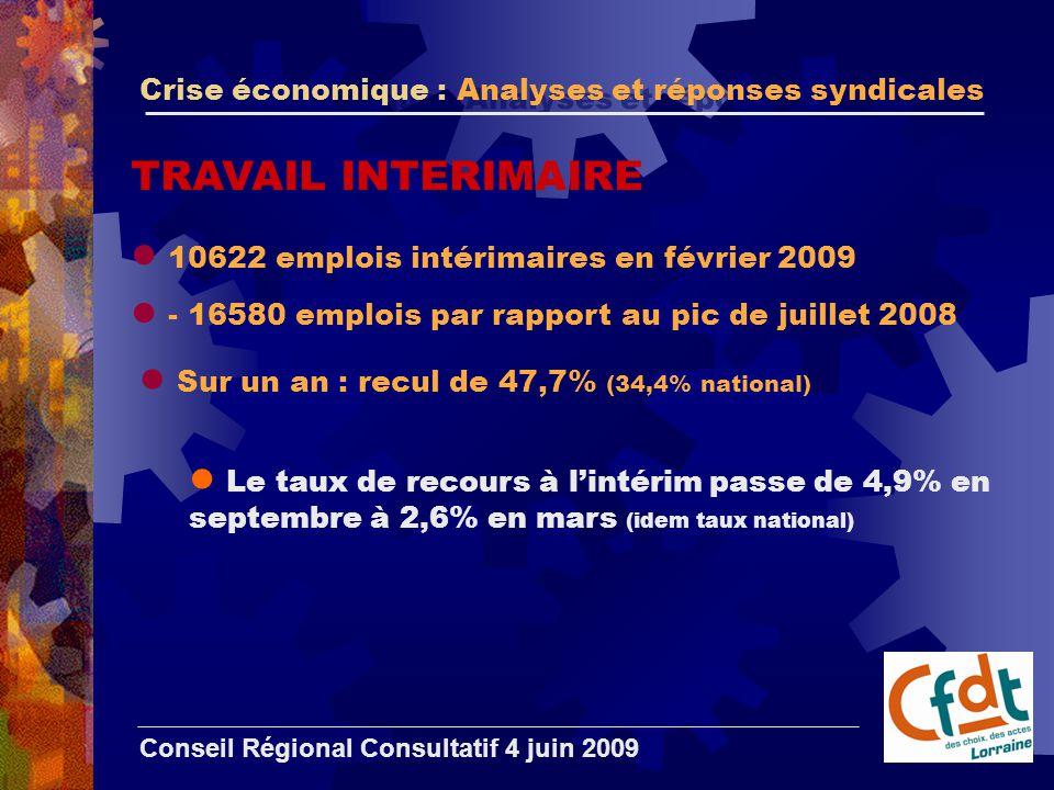 Crise économique : Analyses et réponses syndicales Conseil Régional Consultatif 4 juin 2009 TRAVAIL INTERIMAIRE 10622 emplois intérimaires en février 2009 - 16580 emplois par rapport au pic de juillet 2008 Sur un an : recul de 47,7% (34,4% national) Le taux de recours à l'intérim passe de 4,9% en septembre à 2,6% en mars (idem taux national)