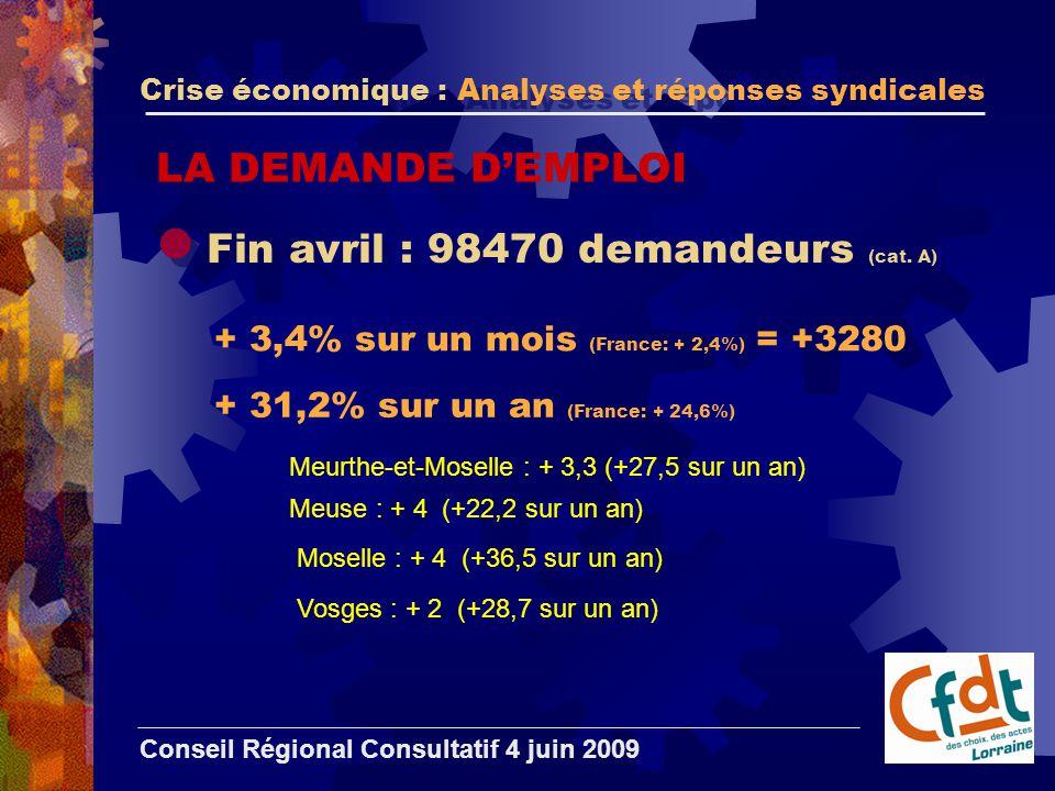 Crise économique : Analyses et réponses syndicales Conseil Régional Consultatif 4 juin 2009 Fin avril : 98470 demandeurs (cat.
