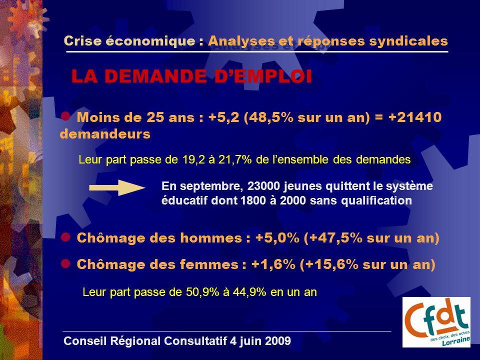 Crise économique : Analyses et réponses syndicales Conseil Régional Consultatif 4 juin 2009 LA DEMANDE D'EMPLOI Moins de 25 ans : +5,2 (48,5% sur un an) = +21410 demandeurs En septembre, 23000 jeunes quittent le système éducatif dont 1800 à 2000 sans qualification Chômage des hommes : +5,0% (+47,5% sur un an) Leur part passe de 19,2 à 21,7% de l'ensemble des demandes Chômage des femmes : +1,6% (+15,6% sur un an) Leur part passe de 50,9% à 44,9% en un an
