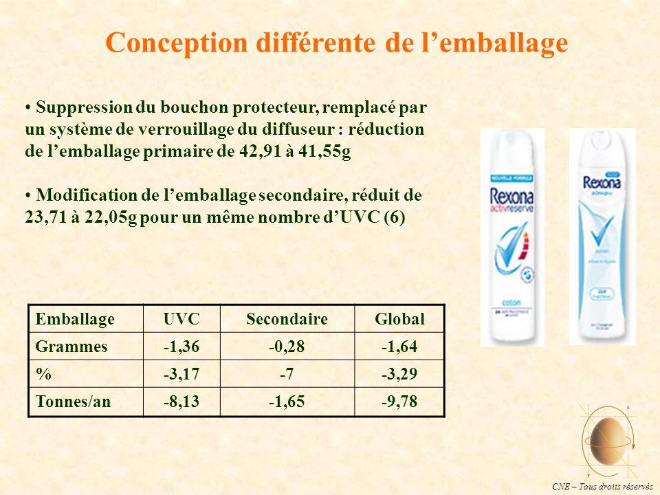 CNE – Tous droits réservés Conception différente de l'emballage Suppression du bouchon protecteur, remplacé par un système de verrouillage du diffuseur : réduction de l'emballage primaire de 42,91 à 41,55g Modification de l'emballage secondaire, réduit de 23,71 à 22,05g pour un même nombre d'UVC (6) EmballageUVCSecondaireGlobal Grammes-1,36-0,28-1,64 %-3,17-7-3,29 Tonnes/an-8,13-1,65-9,78
