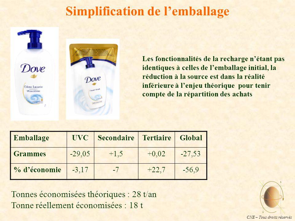 CNE – Tous droits réservés Simplification de l'emballage Tonnes économisées théoriques : 28 t/an Tonne réellement économisées : 18 t Les fonctionnalités de la recharge n'étant pas identiques à celles de l'emballage initial, la réduction à la source est dans la réalité inférieure à l'enjeu théorique pour tenir compte de la répartition des achats EmballageUVCSecondaireTertiaireGlobal Grammes-29,05+1,5+0,02-27,53 % d'économie-3,17-7+22,7-56,9