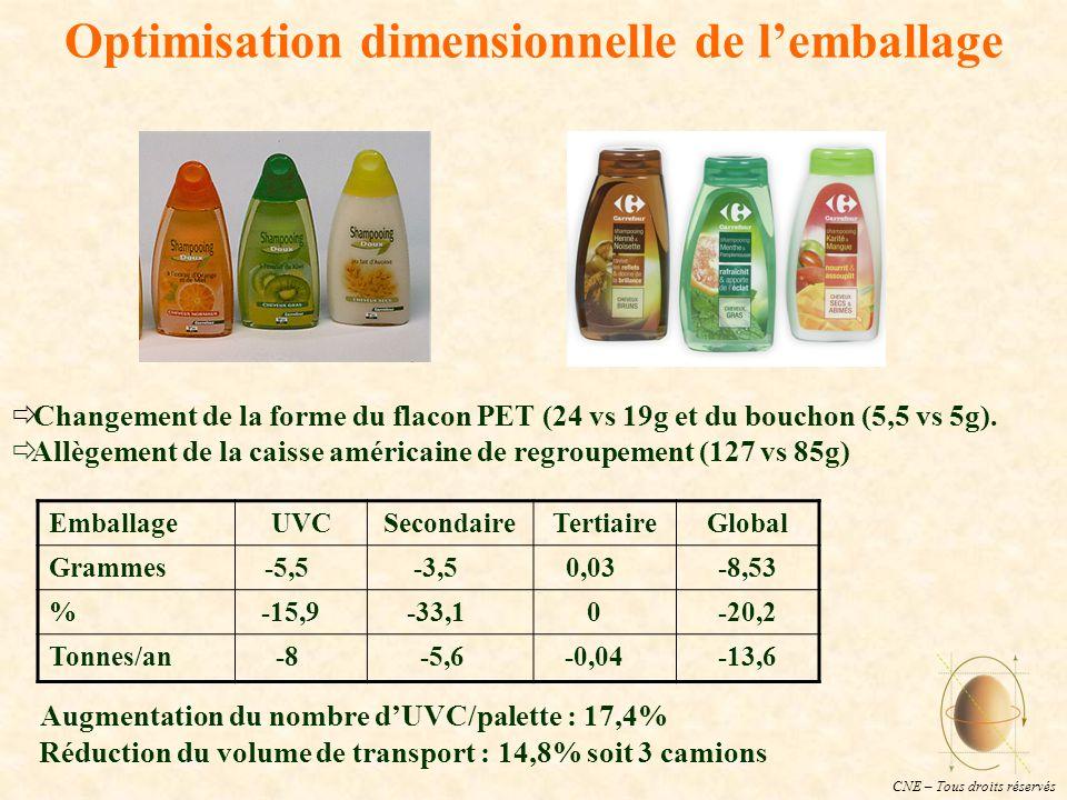 CNE – Tous droits réservés Optimisation dimensionnelle de l'emballage  Changement de la forme du flacon PET (24 vs 19g et du bouchon (5,5 vs 5g).