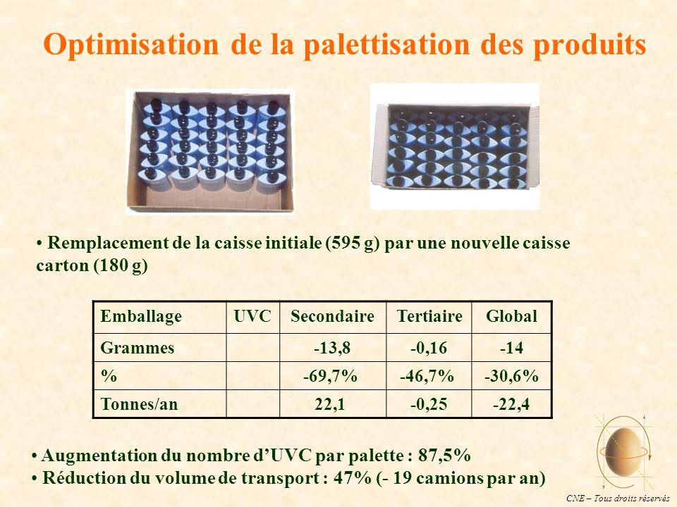 CNE – Tous droits réservés Optimisation de la palettisation des produits EmballageUVCSecondaireTertiaireGlobal Grammes-13,8-0,16-14 % -69,7% -46,7% -30,6% Tonnes/an22,1 -0,25-22,4 Remplacement de la caisse initiale (595 g) par une nouvelle caisse carton (180 g) Augmentation du nombre d'UVC par palette : 87,5% Réduction du volume de transport : 47% (- 19 camions par an)