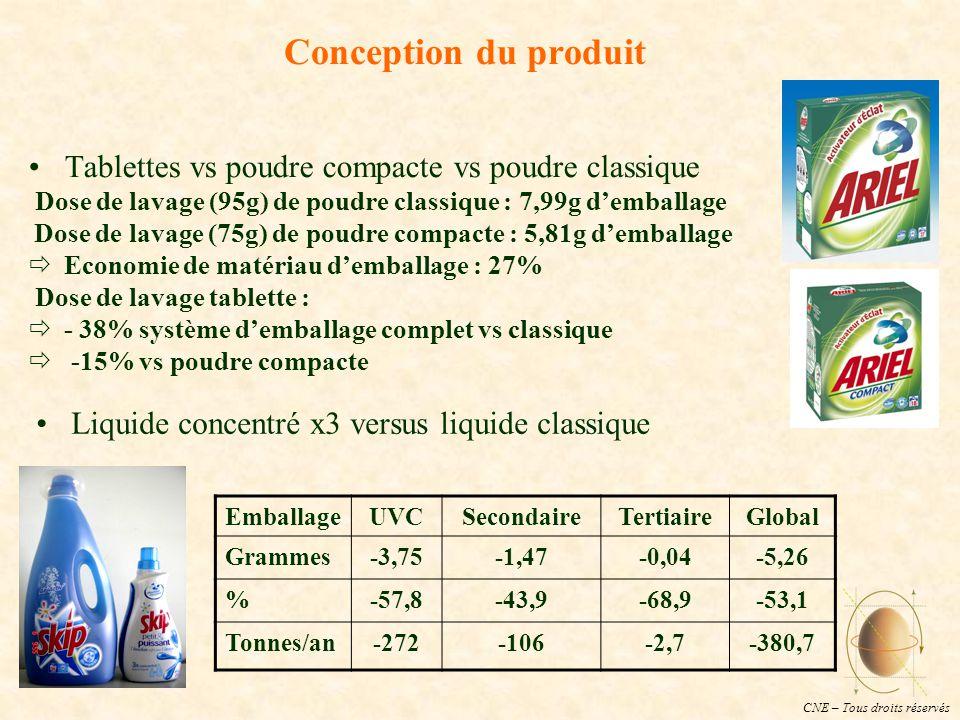 CNE – Tous droits réservés Conception du produit Tablettes vs poudre compacte vs poudre classique Dose de lavage (95g) de poudre classique : 7,99g d'emballage Dose de lavage (75g) de poudre compacte : 5,81g d'emballage  Economie de matériau d'emballage : 27% Dose de lavage tablette :  - 38% système d'emballage complet vs classique  -15% vs poudre compacte EmballageUVCSecondaireTertiaireGlobal Grammes-3,75-1,47-0,04-5,26 %-57,8-43,9-68,9-53,1 Tonnes/an-272-106-2,7-380,7 Liquide concentré x3 versus liquide classique