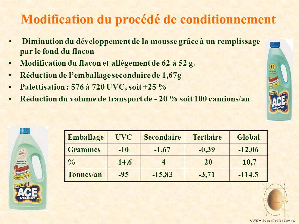 CNE – Tous droits réservés Modification du procédé de conditionnement Diminution du développement de la mousse grâce à un remplissage par le fond du flacon Modification du flacon et allégement de 62 à 52 g.