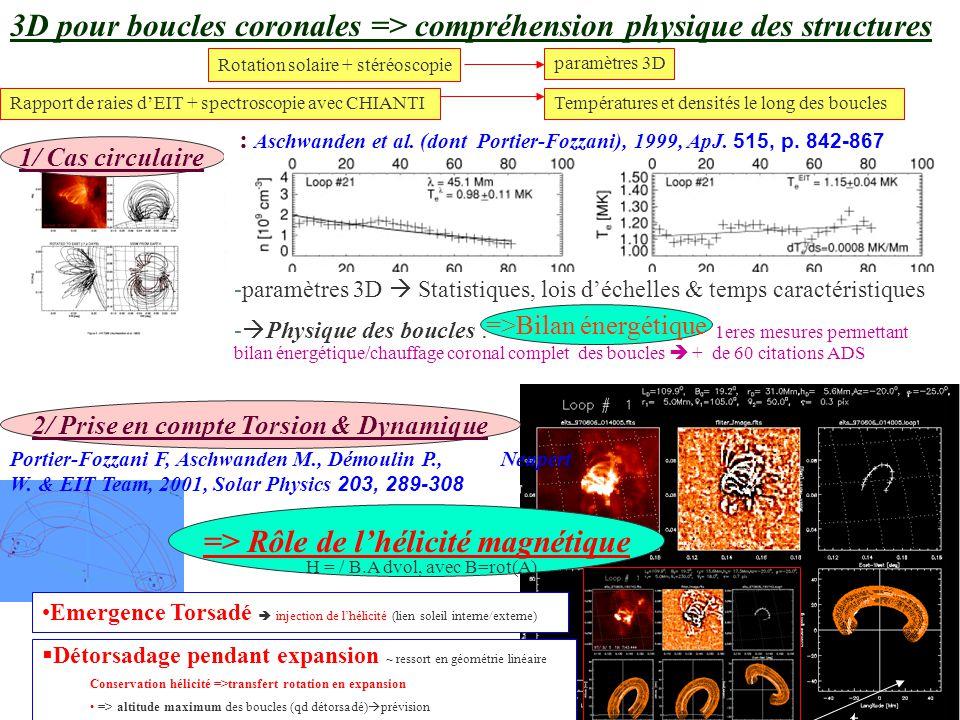 Fabrice Portier-Fozzani CNAP Tarbes (Equipe solaire/Bass2000) 1/ Cas circulaire 3D pour boucles coronales => compréhension physique des structures Températures et densités le long des boucles Rotation solaire + stéréoscopie paramètres 3D Rapport de raies d'EIT + spectroscopie avec CHIANTI -paramètres 3D  Statistiques, lois d'échelles & temps caractéristiques -  Physique des boucles : 1eres mesures permettant bilan énergétique/chauffage coronal complet des boucles  + de 60 citations ADS Emergence Torsadé  injection de l'hélicité (lien soleil interne/externe) §Détorsadage pendant expansion ~ ressort en géométrie linéaire Conservation hélicité =>transfert rotation en expansion => altitude maximum des boucles (qd détorsadé)  prévision : Aschwanden et al.