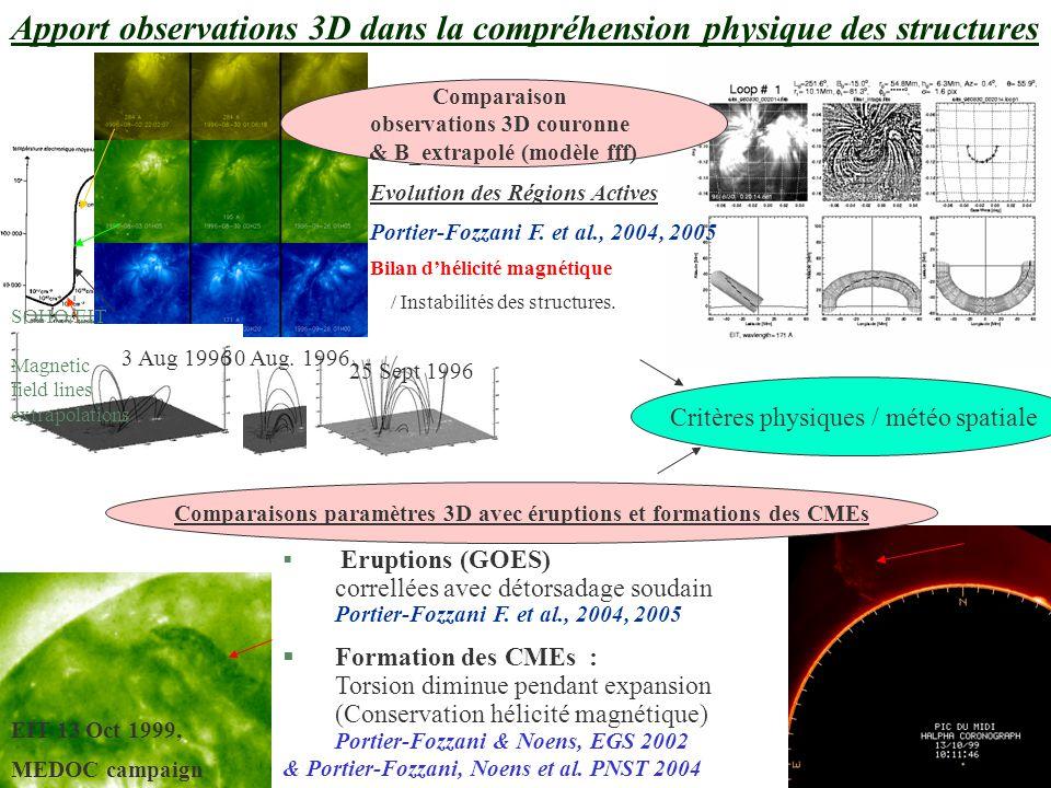 Fabrice Portier-Fozzani CNAP Tarbes (Equipe solaire/Bass2000) Résumé des tâches de service passées(1) Pour le service d'observation Soleil Terre : SOHO/EIT (pendant ma Thèse au LAS + nb séjours GSFC/NASA) 1.Etudes ayant donné lieu à des programmes de SSWIDL (= software mis à disposition de la communauté solaire) 1.Calibration ( eit_degrid_smooth ) 2.Classement évolué (eit_imagette) 2.Arbitre : 1.Participé à la définition des séquences synoptiques d'observations + séquences scientifiques prioritaires 2.Propositions de demandes de données (extérieurs à EIT) 3.Suivi des demandes de données acceptées (aide calibration, nouvelles demandes de temps, …) 3.Explications du fonctionnement de l'instrument et des observations multi-longueurs d'ondes basées sur SOHO/EIT: 1.Delaboudinière & al.