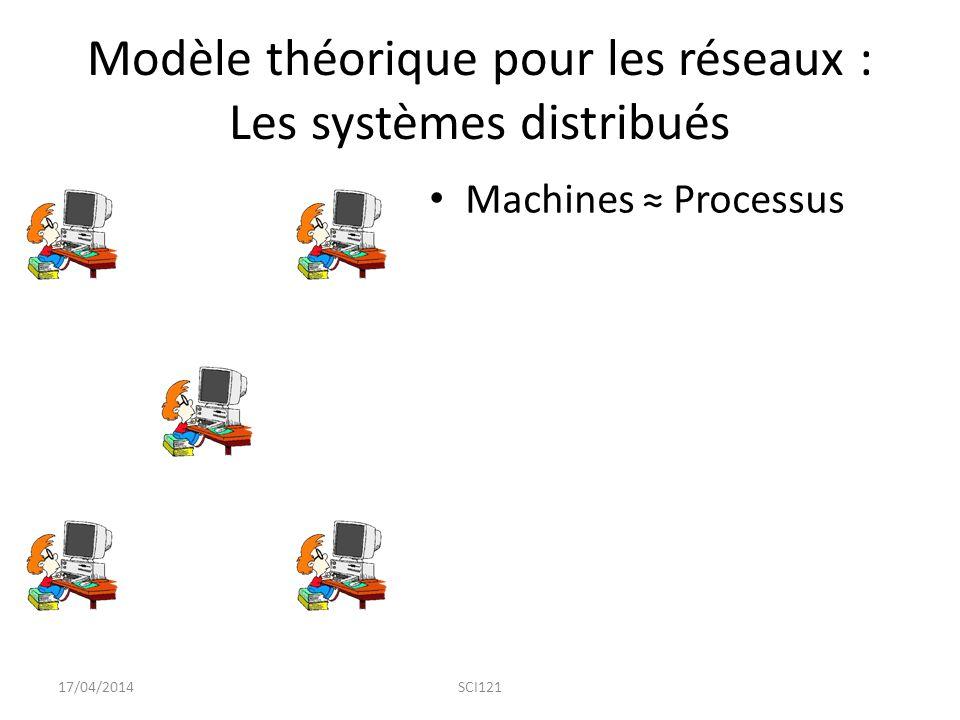 Modèle théorique pour les réseaux : Les systèmes distribués Machines ≈ Processus 17/04/2014SCI121