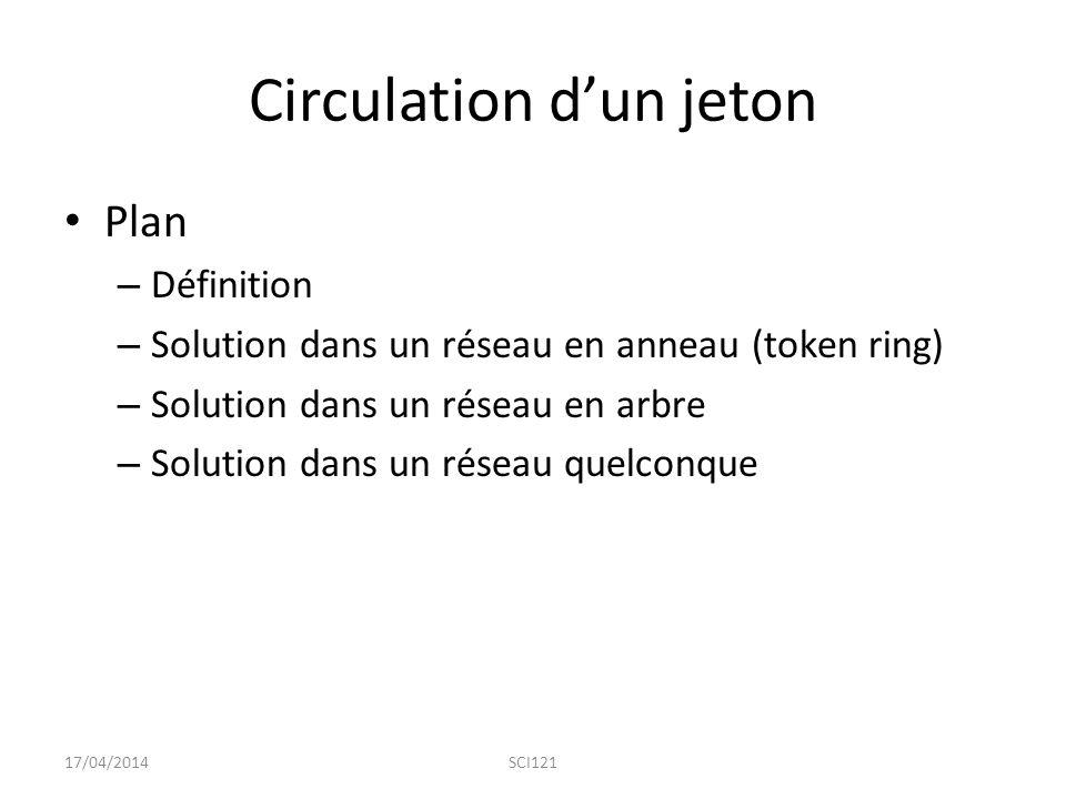 Circulation d'un jeton Plan – Définition – Solution dans un réseau en anneau (token ring) – Solution dans un réseau en arbre – Solution dans un réseau quelconque 17/04/2014SCI121