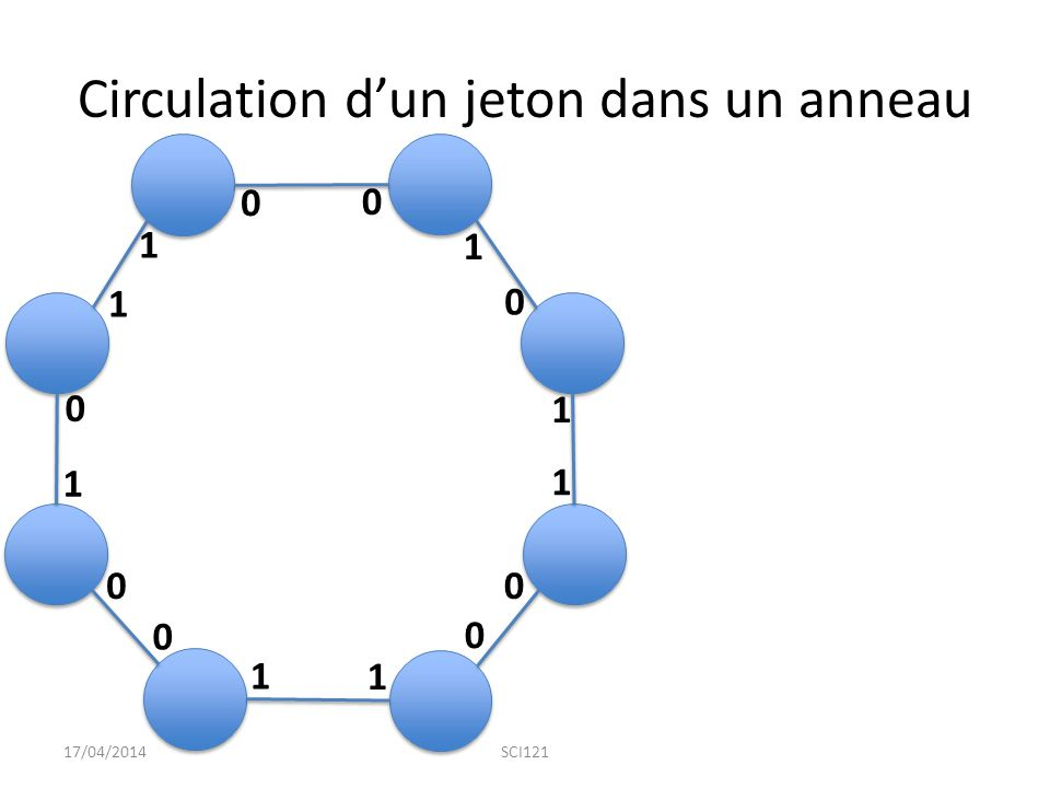 Circulation d'un jeton dans un anneau 17/04/2014SCI121 0 1 1 1 1 1 1 1 0 0 0 0 0 0 0 1