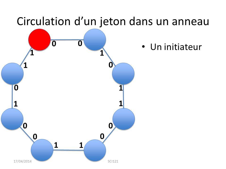 Circulation d'un jeton dans un anneau Un initiateur 17/04/2014SCI121 0 1 1 1 1 1 1 1 0 0 0 0 0 0 0 1