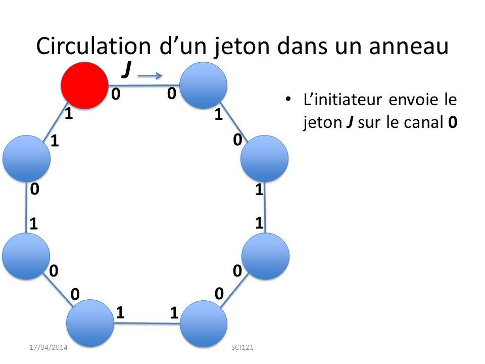 Circulation d'un jeton dans un anneau L'initiateur envoie le jeton J sur le canal 0 17/04/2014SCI121 0 1 1 1 1 1 1 1 0 0 0 0 0 0 0 1 J