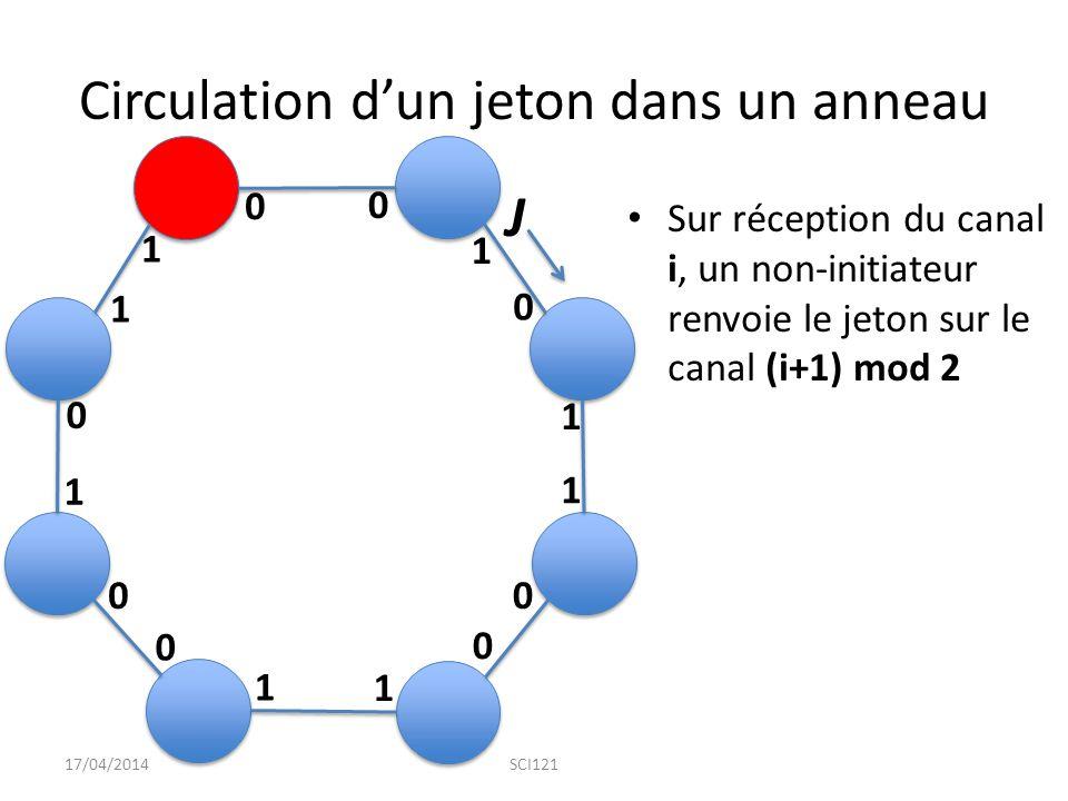 Circulation d'un jeton dans un anneau Sur réception du canal i, un non-initiateur renvoie le jeton sur le canal (i+1) mod 2 17/04/2014SCI121 0 1 1 1 1 1 1 1 0 0 0 0 0 0 0 1 J