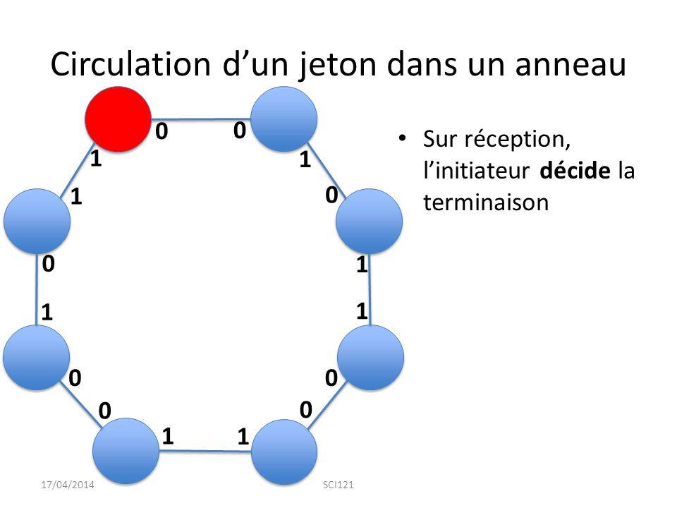 Circulation d'un jeton dans un anneau Sur réception, l'initiateur décide la terminaison 17/04/2014SCI121 0 1 1 1 1 1 1 1 0 0 0 0 0 0 0 1