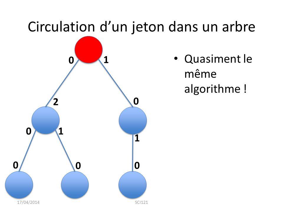 Circulation d'un jeton dans un arbre Quasiment le même algorithme .