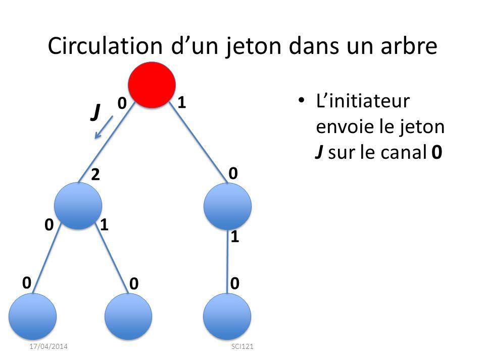 Circulation d'un jeton dans un arbre L'initiateur envoie le jeton J sur le canal 0 17/04/2014SCI121 0 0 0 0 0 0 1 1 1 2 J