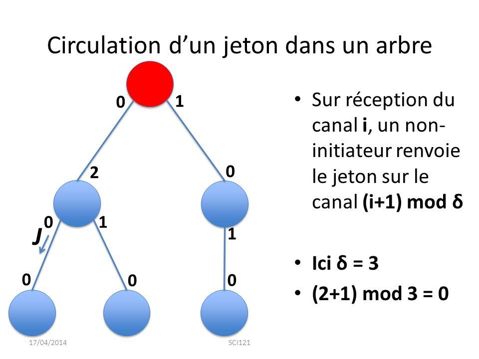 Circulation d'un jeton dans un arbre Sur réception du canal i, un non- initiateur renvoie le jeton sur le canal (i+1) mod δ Ici δ = 3 (2+1) mod 3 = 0 17/04/2014SCI121 0 0 0 0 0 0 1 1 1 2 J