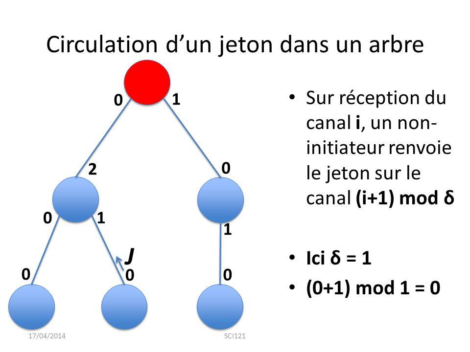Circulation d'un jeton dans un arbre Sur réception du canal i, un non- initiateur renvoie le jeton sur le canal (i+1) mod δ Ici δ = 1 (0+1) mod 1 = 0 17/04/2014SCI121 0 0 0 0 0 0 1 1 1 2 J