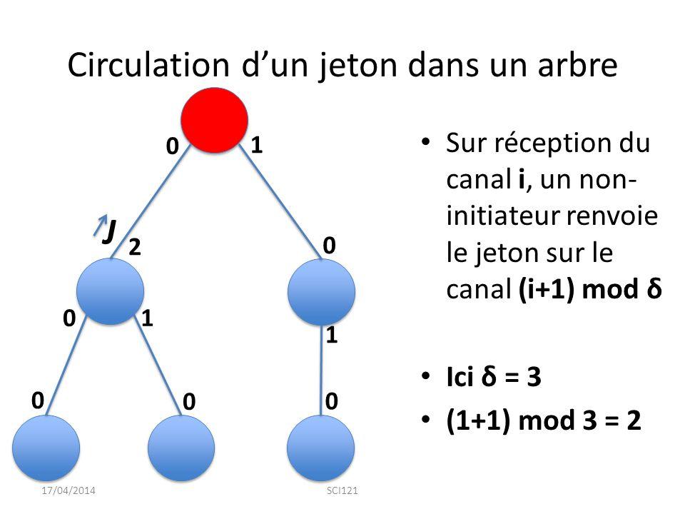 Circulation d'un jeton dans un arbre Sur réception du canal i, un non- initiateur renvoie le jeton sur le canal (i+1) mod δ Ici δ = 3 (1+1) mod 3 = 2 17/04/2014SCI121 0 0 0 0 0 0 1 1 1 2 J