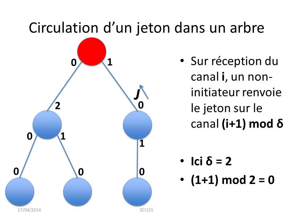 Circulation d'un jeton dans un arbre Sur réception du canal i, un non- initiateur renvoie le jeton sur le canal (i+1) mod δ Ici δ = 2 (1+1) mod 2 = 0 17/04/2014SCI121 0 0 0 0 0 0 1 1 1 2 J
