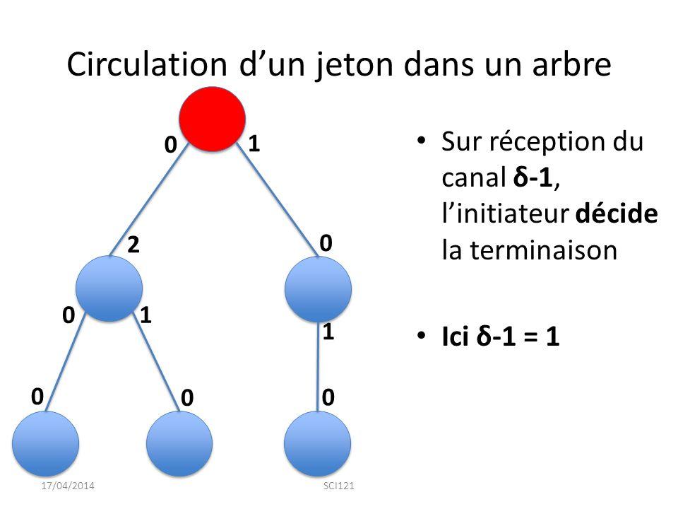 Circulation d'un jeton dans un arbre Sur réception du canal δ-1, l'initiateur décide la terminaison Ici δ-1 = 1 17/04/2014SCI121 0 0 0 0 0 0 1 1 1 2