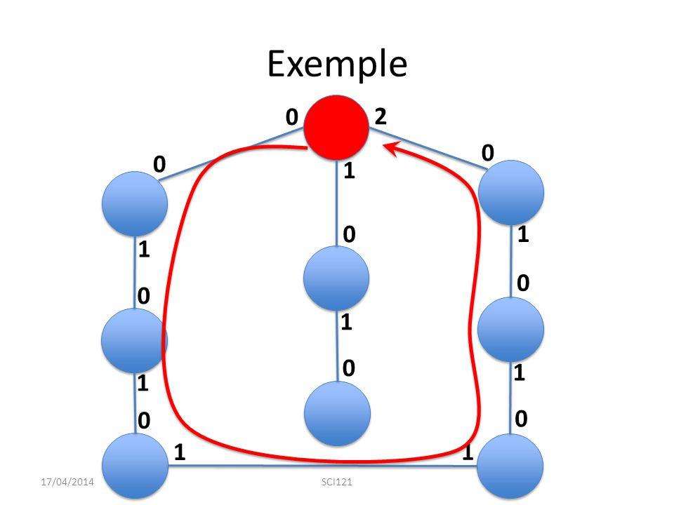 Exemple 17/04/2014SCI121 0 1 2 0 1 0 0 0 0 0 0 0 1 1 1 1 1 1