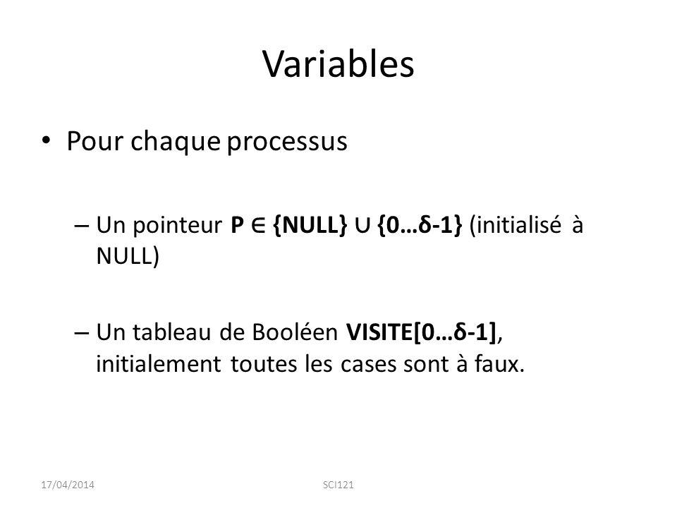 Variables Pour chaque processus – Un pointeur P ∈ {NULL} ∪ {0…δ-1} (initialisé à NULL) – Un tableau de Booléen VISITE[0…δ-1], initialement toutes les cases sont à faux.