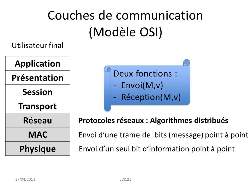 Couches de communication (Modèle OSI) 17/04/2014SCI121 Application Présentation Session Transport Réseau MAC Physique Envoi d'un seul bit d'information point à point Envoi d'une trame de bits (message) point à point Protocoles réseaux : Algorithmes distribués Deux fonctions : -Envoi(M,v) -Réception(M,v) Deux fonctions : -Envoi(M,v) -Réception(M,v) Utilisateur final