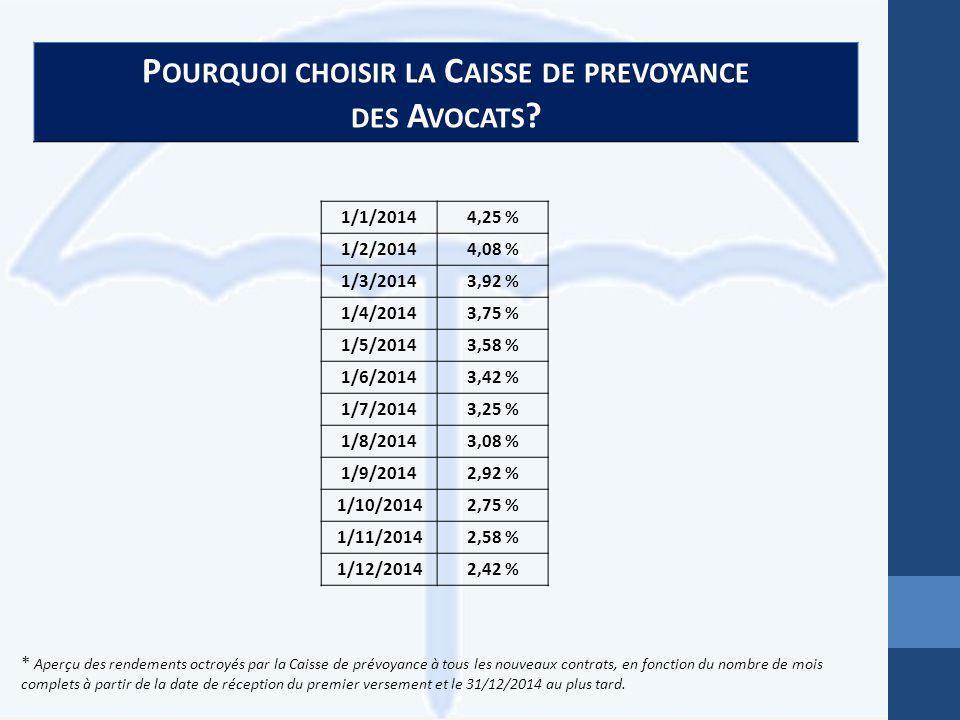 P OURQUOI CHOISIR LA C AISSE DE PREVOYANCE DES A VOCATS ? 1/1/20144,25 % 1/2/20144,08 % 1/3/20143,92 % 1/4/20143,75 % 1/5/20143,58 % 1/6/20143,42 % 1/