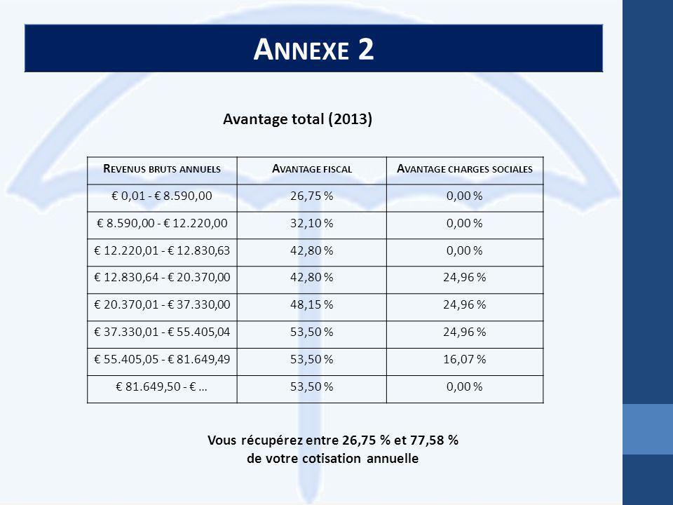 A NNEXE 2 R EVENUS BRUTS ANNUELS A VANTAGE FISCAL A VANTAGE CHARGES SOCIALES € 0,01 - € 8.590,0026,75 %0,00 % € 8.590,00 - € 12.220,0032,10 %0,00 % € 12.220,01 - € 12.830,6342,80 %0,00 % € 12.830,64 - € 20.370,0042,80 %24,96 % € 20.370,01 - € 37.330,0048,15 %24,96 % € 37.330,01 - € 55.405,0453,50 %24,96 % € 55.405,05 - € 81.649,4953,50 %16,07 % € 81.649,50 - € …53,50 %0,00 % Avantage total (2013) Vous récupérez entre 26,75 % et 77,58 % de votre cotisation annuelle