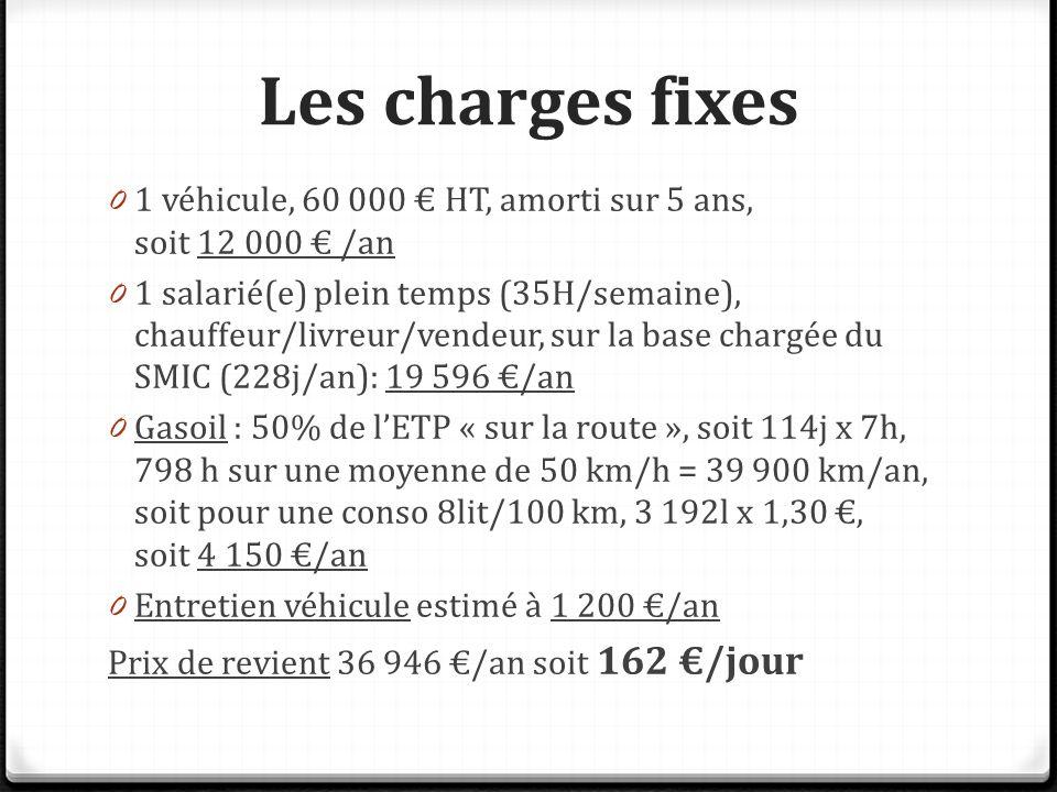 Les charges fixes 0 1 véhicule, 60 000 € HT, amorti sur 5 ans, soit 12 000 € /an 0 1 salarié(e) plein temps (35H/semaine), chauffeur/livreur/vendeur, sur la base chargée du SMIC (228j/an): 19 596 €/an 0 Gasoil : 50% de l'ETP « sur la route », soit 114j x 7h, 798 h sur une moyenne de 50 km/h = 39 900 km/an, soit pour une conso 8lit/100 km, 3 192l x 1,30 €, soit 4 150 €/an 0 Entretien véhicule estimé à 1 200 €/an Prix de revient 36 946 €/an soit 162 €/jour