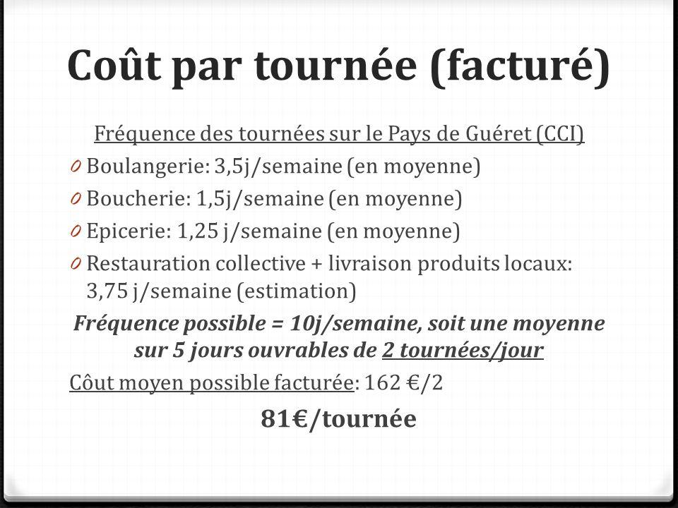 Coût par tournée (facturé) Fréquence des tournées sur le Pays de Guéret (CCI) 0 Boulangerie: 3,5j/semaine (en moyenne) 0 Boucherie: 1,5j/semaine (en moyenne) 0 Epicerie: 1,25 j/semaine (en moyenne) 0 Restauration collective + livraison produits locaux: 3,75 j/semaine (estimation) Fréquence possible = 10j/semaine, soit une moyenne sur 5 jours ouvrables de 2 tournées/jour Côut moyen possible facturée: 162 €/2 81€/tournée