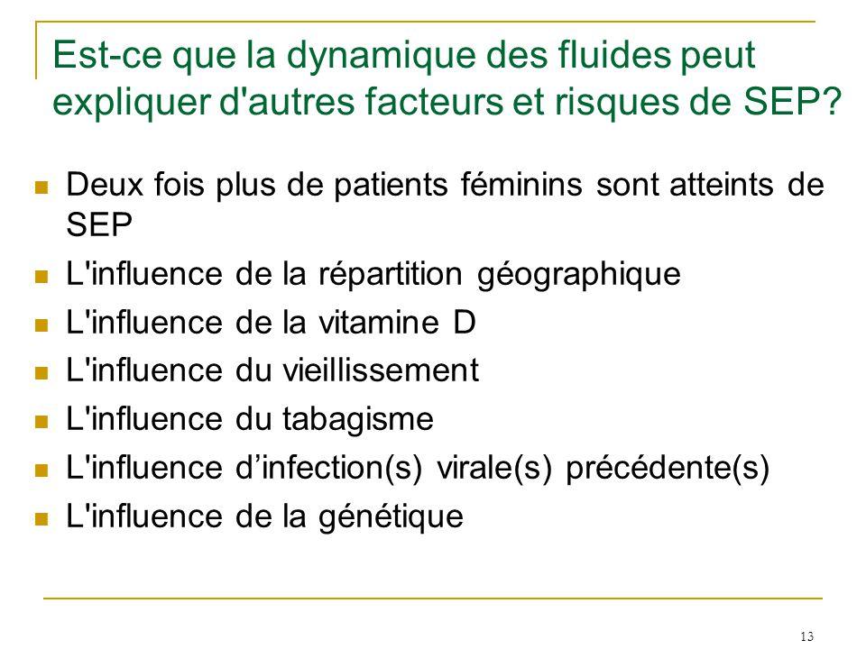 13 Est-ce que la dynamique des fluides peut expliquer d'autres facteurs et risques de SEP? Deux fois plus de patients féminins sont atteints de SEP L'