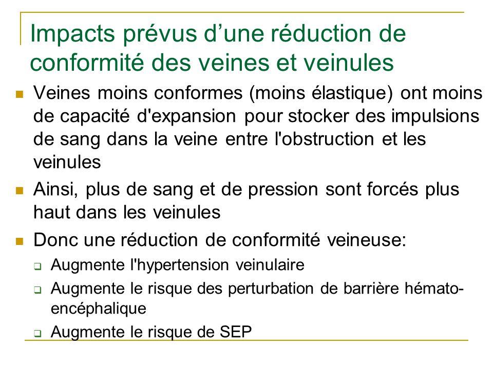 Impacts prévus d'une réduction de conformité des veines et veinules Veines moins conformes (moins élastique) ont moins de capacité d expansion pour stocker des impulsions de sang dans la veine entre l obstruction et les veinules Ainsi, plus de sang et de pression sont forcés plus haut dans les veinules Donc une réduction de conformité veineuse:  Augmente l hypertension veinulaire  Augmente le risque des perturbation de barrière hémato- encéphalique  Augmente le risque de SEP