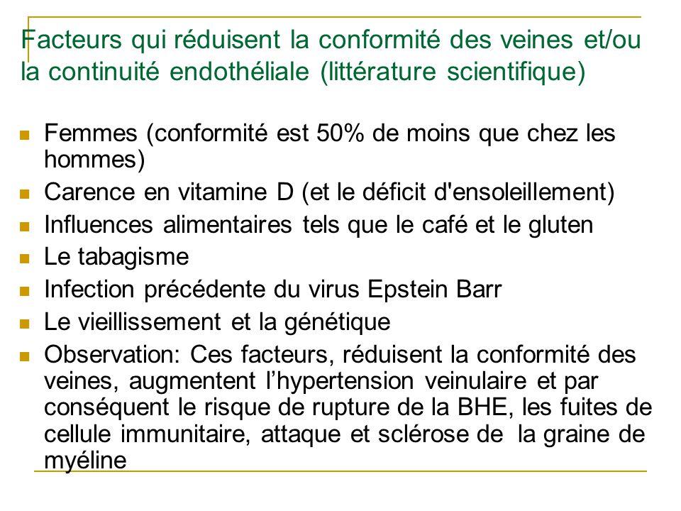 Facteurs qui réduisent la conformité des veines et/ou la continuité endothéliale (littérature scientifique) Femmes (conformité est 50% de moins que chez les hommes) Carence en vitamine D (et le déficit d ensoleillement) Influences alimentaires tels que le café et le gluten Le tabagisme Infection précédente du virus Epstein Barr Le vieillissement et la génétique Observation: Ces facteurs, réduisent la conformité des veines, augmentent l'hypertension veinulaire et par conséquent le risque de rupture de la BHE, les fuites de cellule immunitaire, attaque et sclérose de la graine de myéline